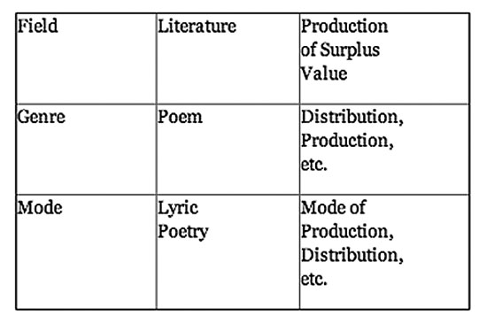 discussing literary genre essay Make no mistake, we are talking about social and semantic habitat  genre only  seems antithetical to 'literature' because the literary have turned it into a  to and  not, as i think this essay unwisely suggests, instead of all the other genres.